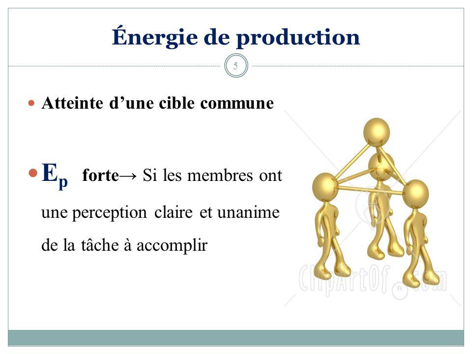 Énergie de production Atteinte dune cible commune E p forte Si les membres ont une perception claire et unanime de la tâche à accomplir 5