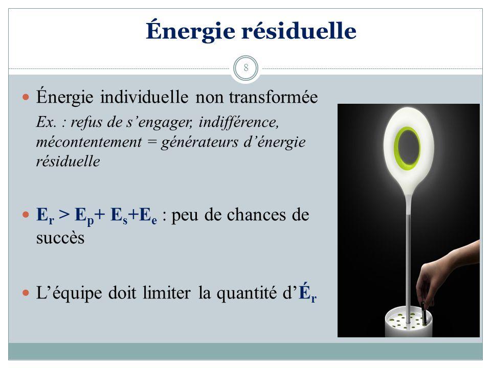 Énergie résiduelle Énergie individuelle non transformée Ex.