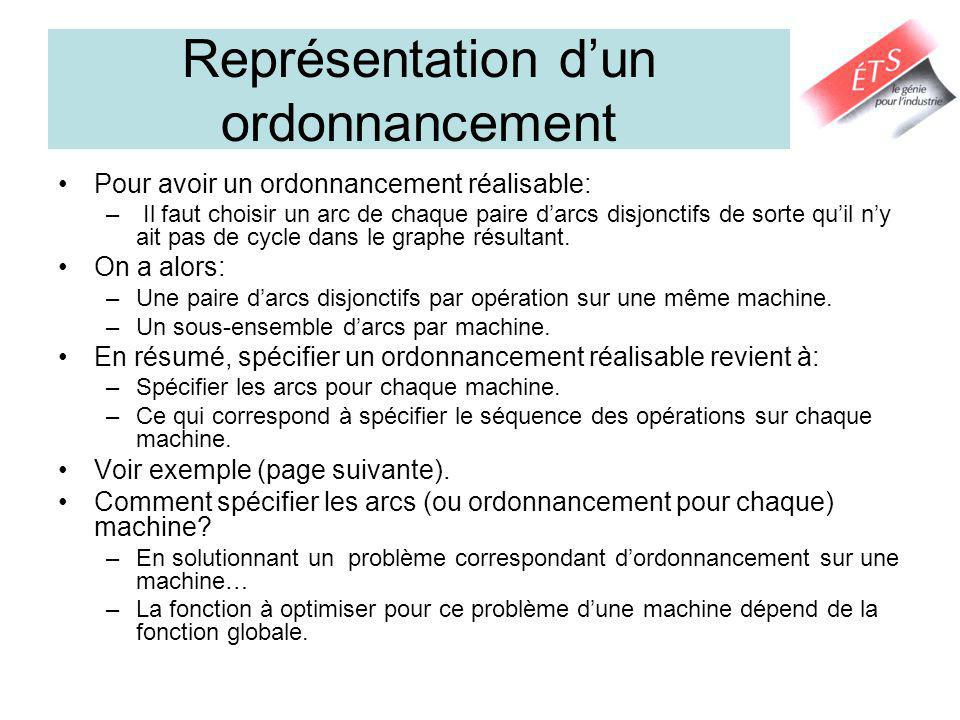Représentation dun ordonnancement Pour avoir un ordonnancement réalisable: – Il faut choisir un arc de chaque paire darcs disjonctifs de sorte quil ny