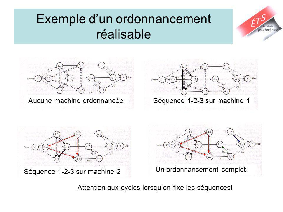 Exemple dun ordonnancement réalisable Aucune machine ordonnancéeSéquence 1-2-3 sur machine 1 Séquence 1-2-3 sur machine 2 Un ordonnancement complet Attention aux cycles lorsquon fixe les séquences!