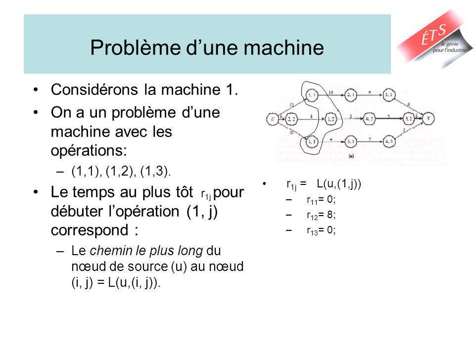 Problème dune machine Considérons la machine 1. On a un problème dune machine avec les opérations: –(1,1), (1,2), (1,3). Le temps au plus tôt r 1j pou