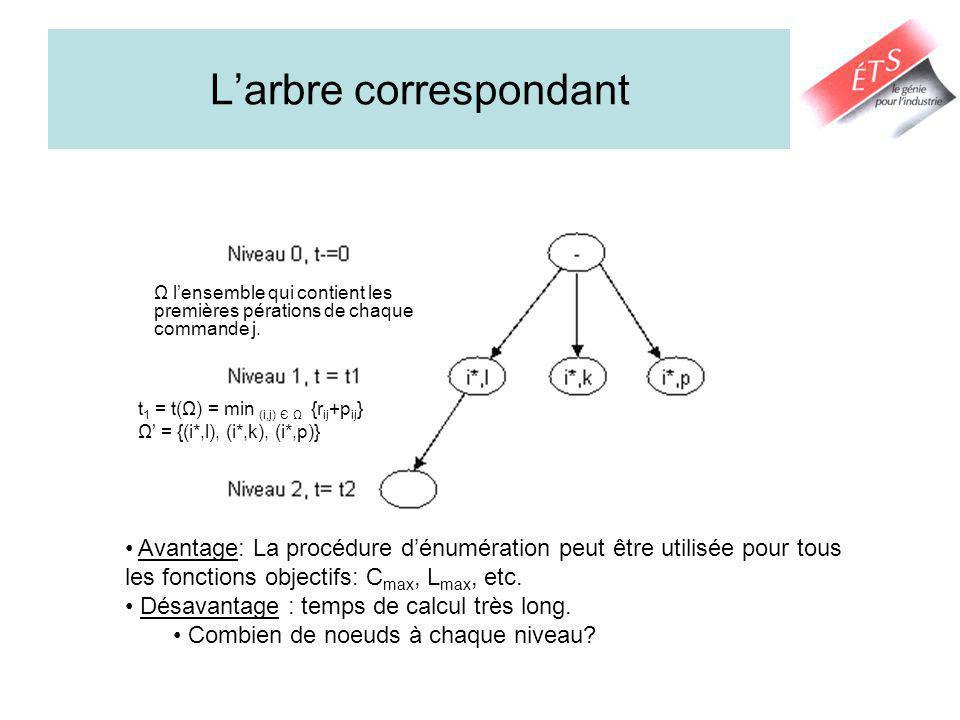 Larbre correspondant t 1 = t(Ω) = min (i,j) Є Ω {r ij +p ij } Ω = {(i*,l), (i*,k), (i*,p)} Ω lensemble qui contient les premières pérations de chaque commande j.