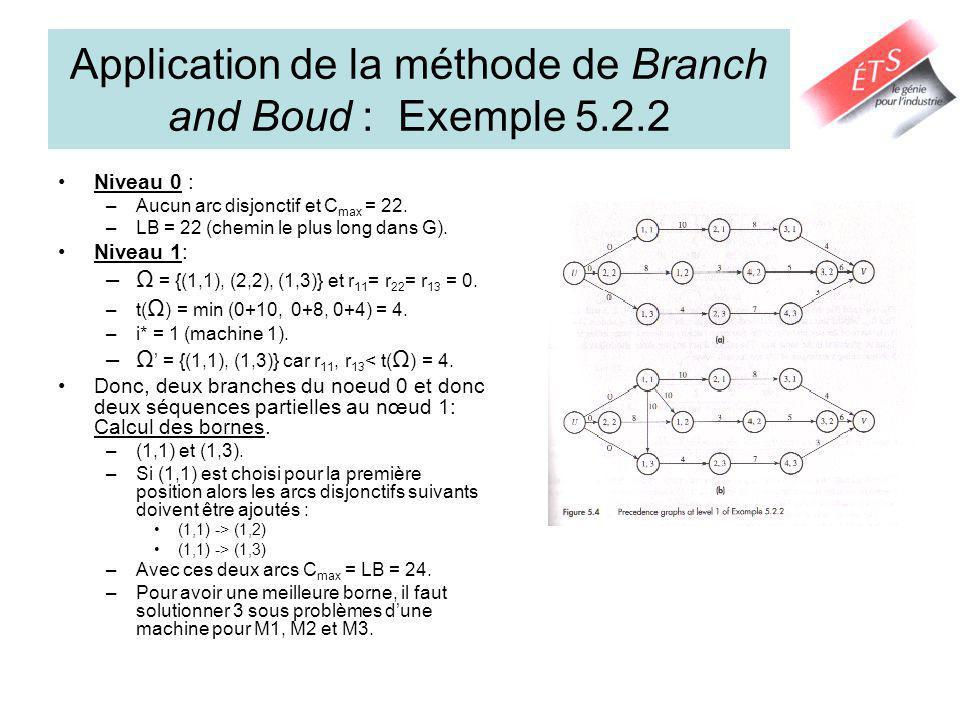 Application de la méthode de Branch and Boud : Exemple 5.2.2 Niveau 0 : –Aucun arc disjonctif et C max = 22. –LB = 22 (chemin le plus long dans G). Ni
