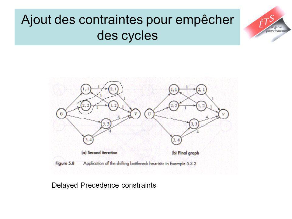 Ajout des contraintes pour empêcher des cycles Delayed Precedence constraints