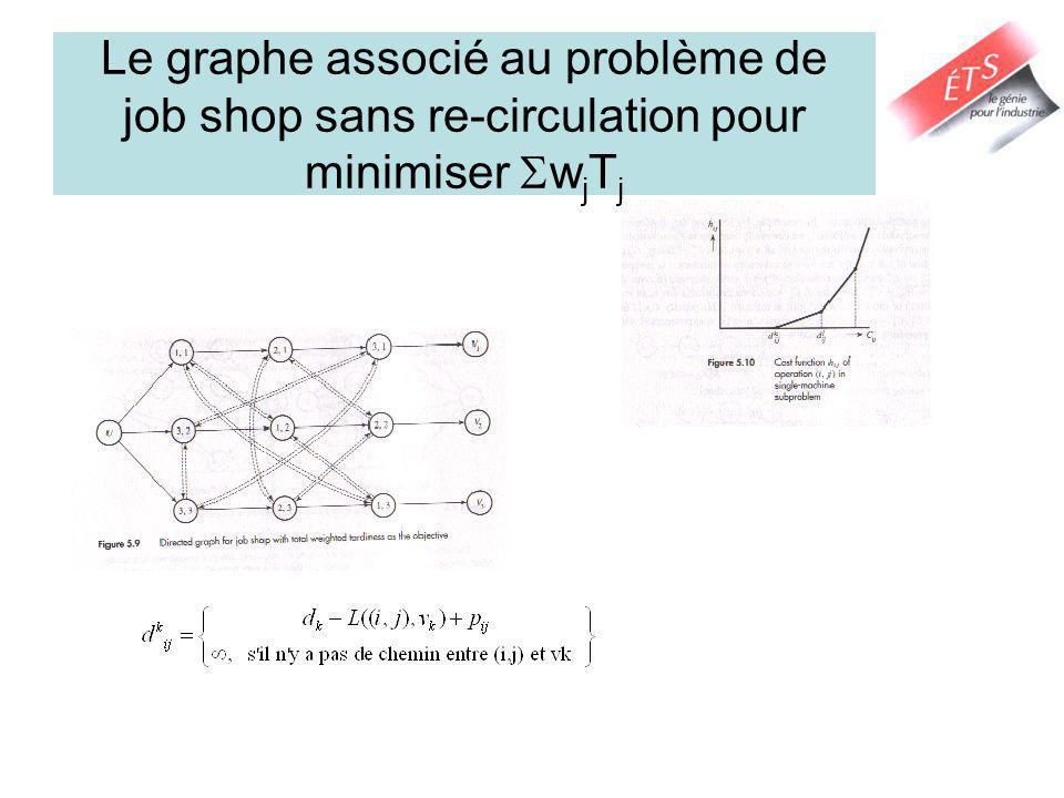 Le graphe associé au problème de job shop sans re-circulation pour minimiser w j T j