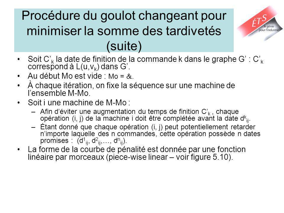 Procédure du goulot changeant pour minimiser la somme des tardivetés (suite) Soit C k la date de finition de la commande k dans le graphe G : C k corr