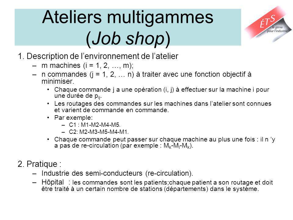Ateliers multigammes (Job shop) 1. Description de lenvironnement de latelier –m machines (i = 1, 2, …, m); –n commandes (j = 1, 2, … n) à traiter avec