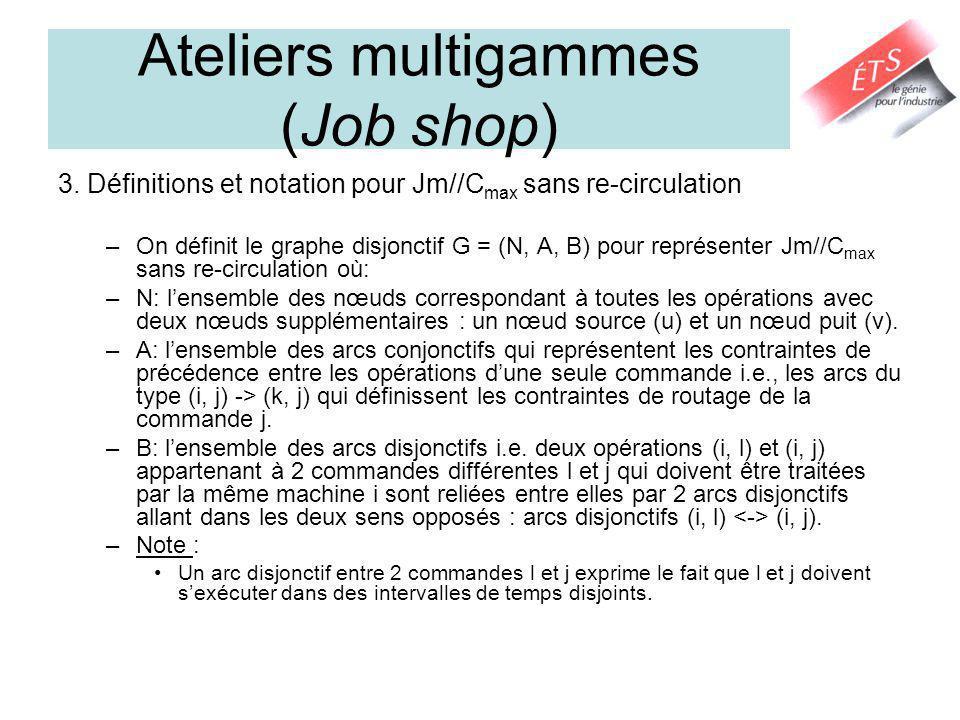 Ateliers multigammes (Job shop) 3. Définitions et notation pour Jm//C max sans re-circulation –On définit le graphe disjonctif G = (N, A, B) pour repr