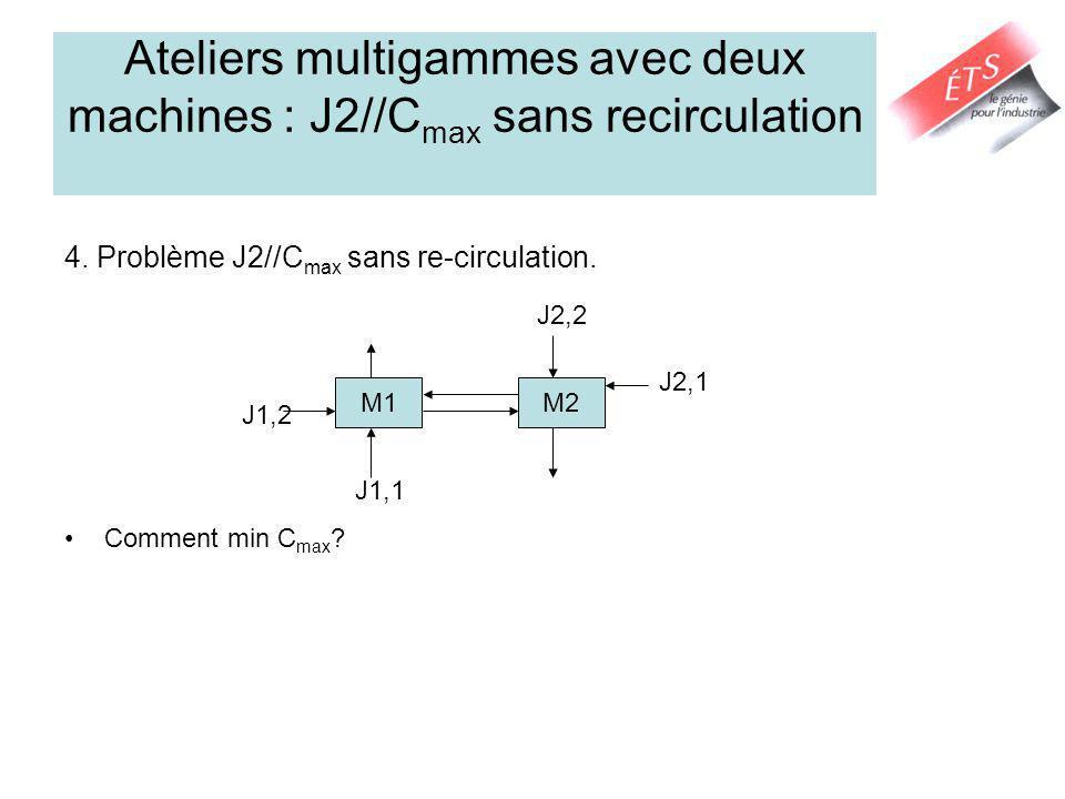 Ateliers multigammes avec deux machines : J2//C max sans recirculation 4. Problème J2//C max sans re-circulation. Comment min C max ? J1,1 M1M2 J2,2 J