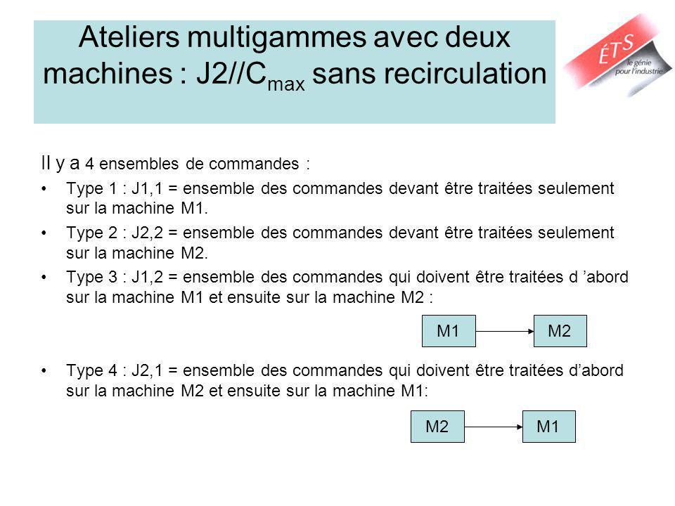Ateliers multigammes avec deux machines : J2//C max sans recirculation Il y a 4 ensembles de commandes : Type 1 : J1,1 = ensemble des commandes devant