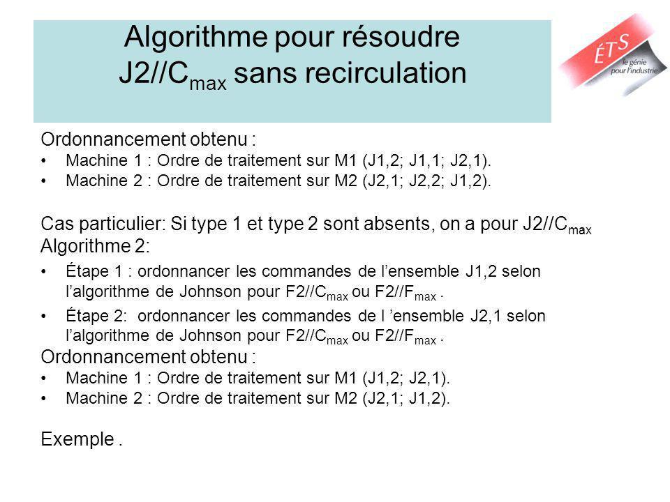 Algorithme pour résoudre J2//C max sans recirculation Ordonnancement obtenu : Machine 1 : Ordre de traitement sur M1 (J1,2; J1,1; J2,1). Machine 2 : O