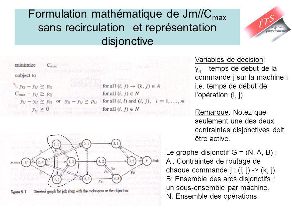Représentation dun ordonnancement Pour avoir un ordonnancement réalisable: – Il faut choisir un arc de chaque paire darcs disjonctifs de sorte quil ny ait pas de cycle dans le graphe résultant.