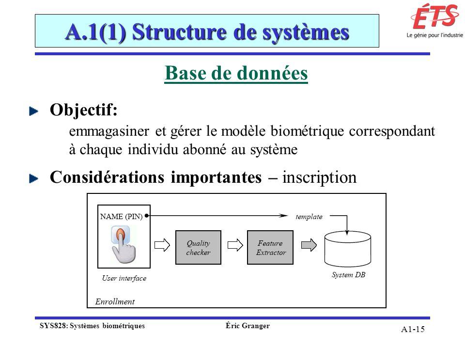 A1-15 Base de données Objectif: emmagasiner et gérer le modèle biométrique correspondant à chaque individu abonné au système Considérations importante
