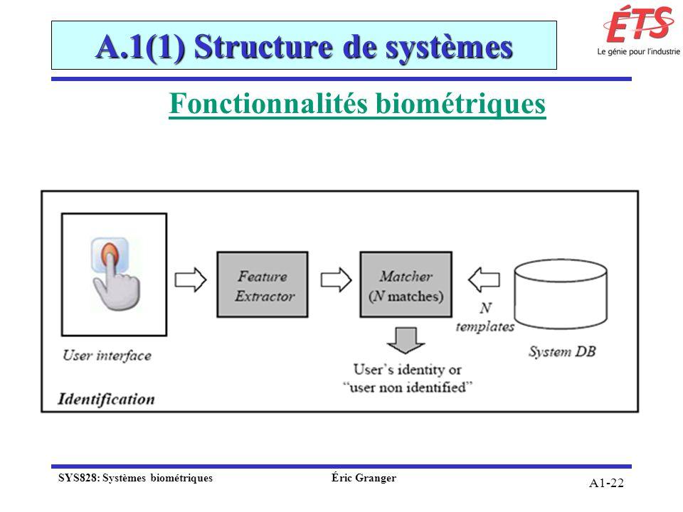Fonctionnalités biométriques A.1(1) Structure de systèmes A1-22 SYS828: Systèmes biométriquesÉric Granger