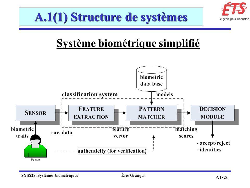 A1-26 A.1(1) Structure de systèmes Système biométrique simplifié SYS828: Systèmes biométriquesÉric Granger