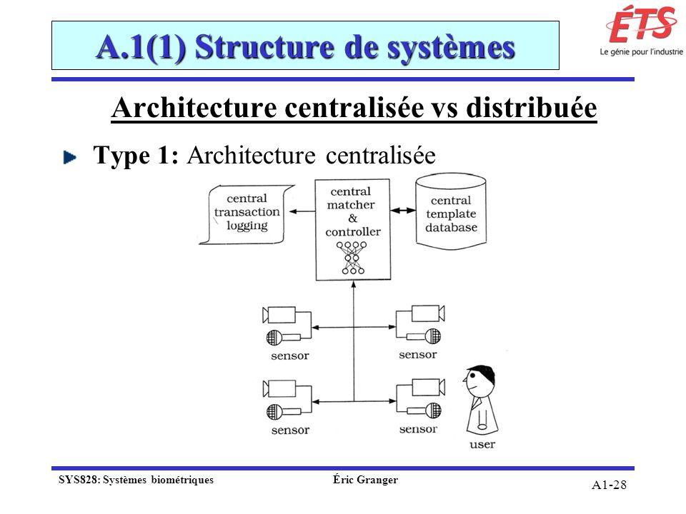 A1-28 Architecture centralisée vs distribuée Type 1: Architecture centralisée A.1(1) Structure de systèmes SYS828: Systèmes biométriquesÉric Granger