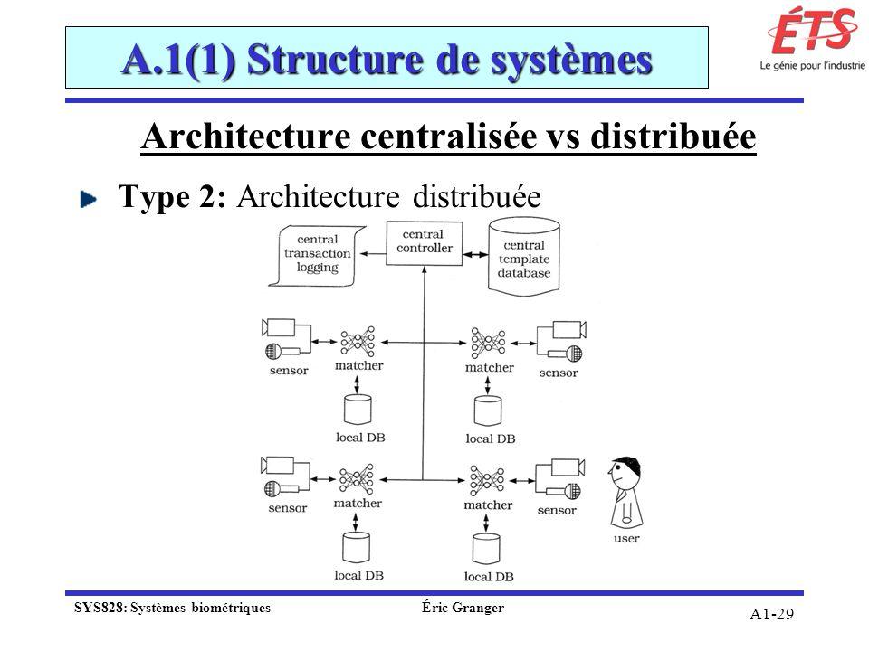 A1-29 Architecture centralisée vs distribuée Type 2: Architecture distribuée A.1(1) Structure de systèmes SYS828: Systèmes biométriquesÉric Granger