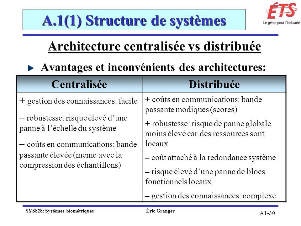 A1-30 A.1(1) Structure de systèmes Architecture centralisée vs distribuée Avantages et inconvénients des architectures: CentraliséeDistribuée + gestio