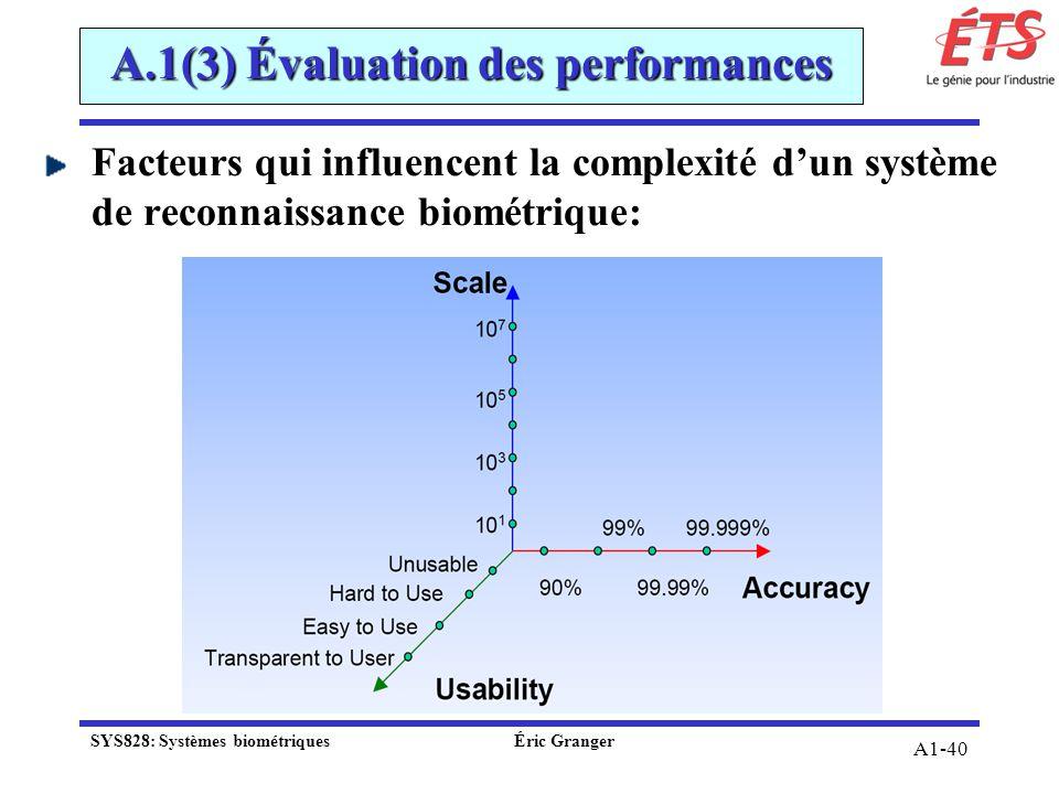 A1-40 A.1(3) Évaluation des performances Facteurs qui influencent la complexité dun système de reconnaissance biométrique: SYS828: Systèmes biométriqu