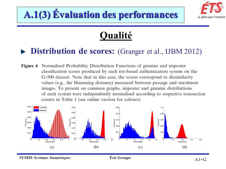 A1-42 Qualité Distribution de scores: (Granger et al., IJBM 2012) A.1(3) Évaluation des performances SYS828: Systèmes biométriquesÉric Granger