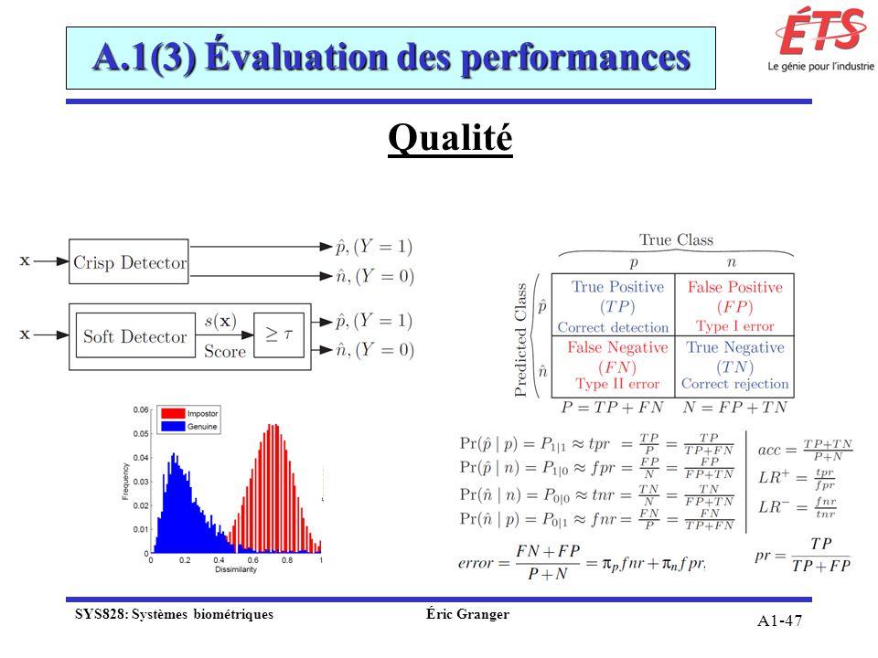 A1-47 Qualité A.1(3) Évaluation des performances SYS828: Systèmes biométriquesÉric Granger