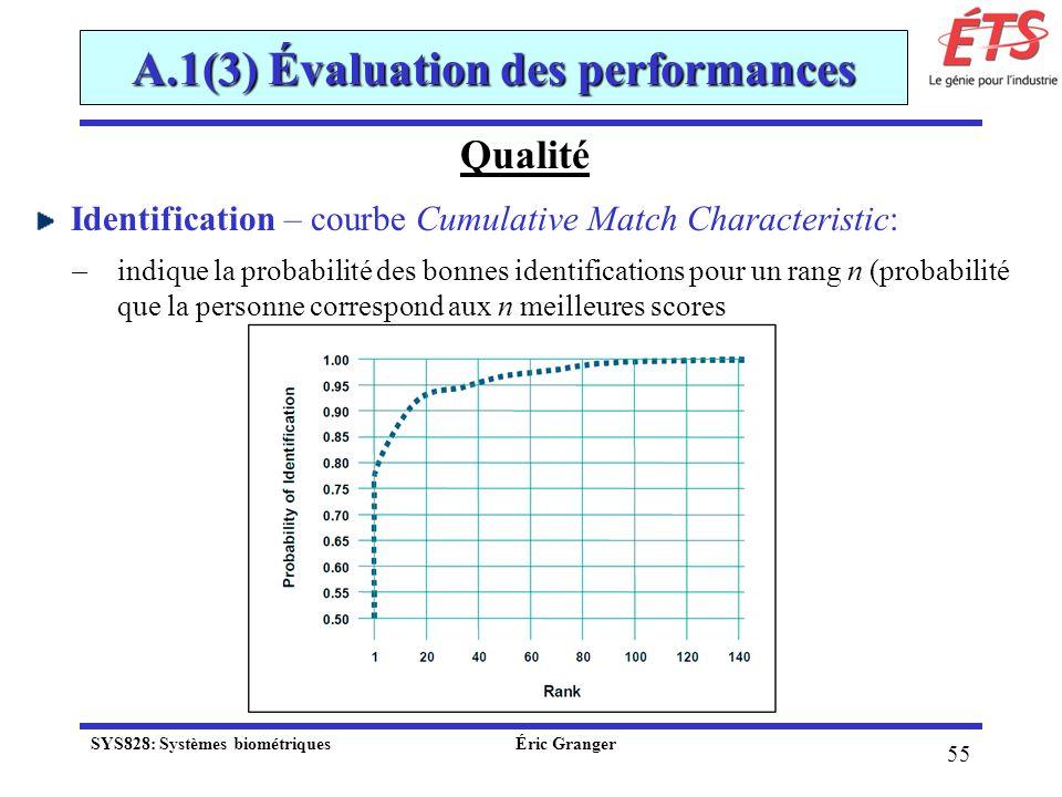 A.1(3) Évaluation des performances Qualité Identification – courbe Cumulative Match Characteristic: ̶ indique la probabilité des bonnes identification