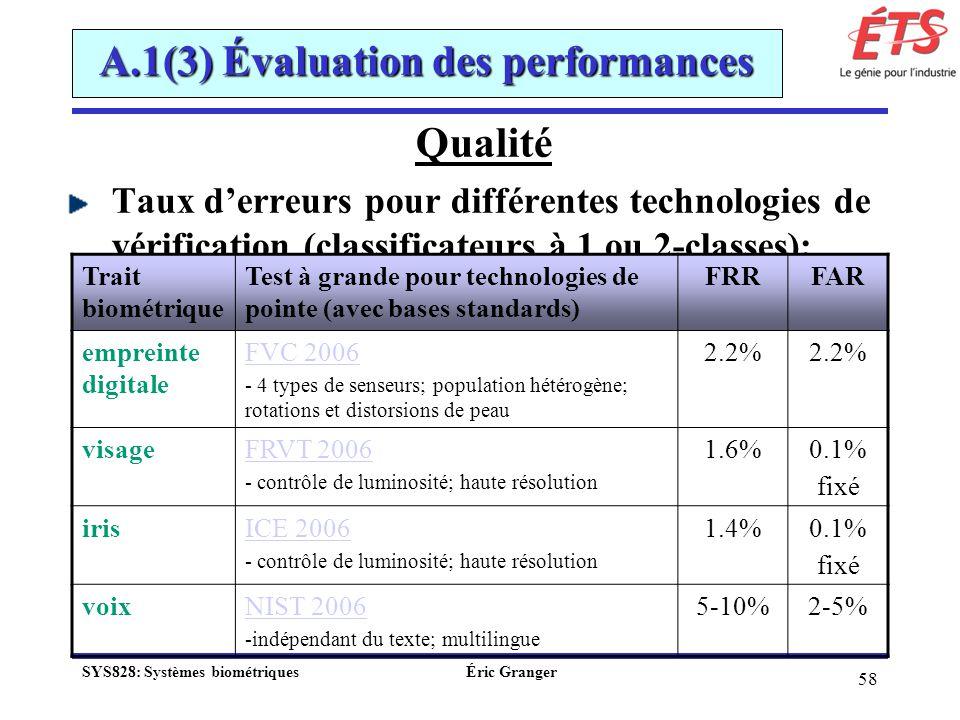 58 A.1(3) Évaluation des performances Qualité Taux derreurs pour différentes technologies de vérification (classificateurs à 1 ou 2-classes): Trait bi