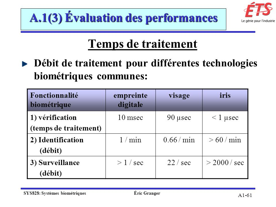 A1-61 A.1(3) Évaluation des performances Temps de traitement Débit de traitement pour différentes technologies biométriques communes: Fonctionnalité b