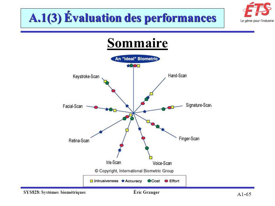 A1-65 A.1(3) Évaluation des performances Sommaire SYS828: Systèmes biométriquesÉric Granger