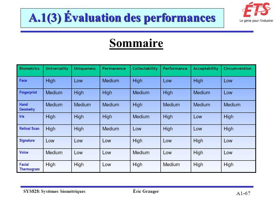 A1-67 A.1(3) Évaluation des performances Sommaire SYS828: Systèmes biométriquesÉric Granger