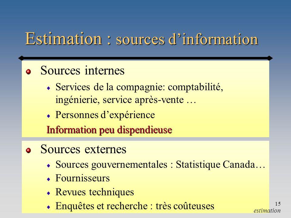 Chapitre 9-a15 Estimation : sources dinformation Sources internes Services de la compagnie: comptabilité, ingénierie, service après-vente … Personnes