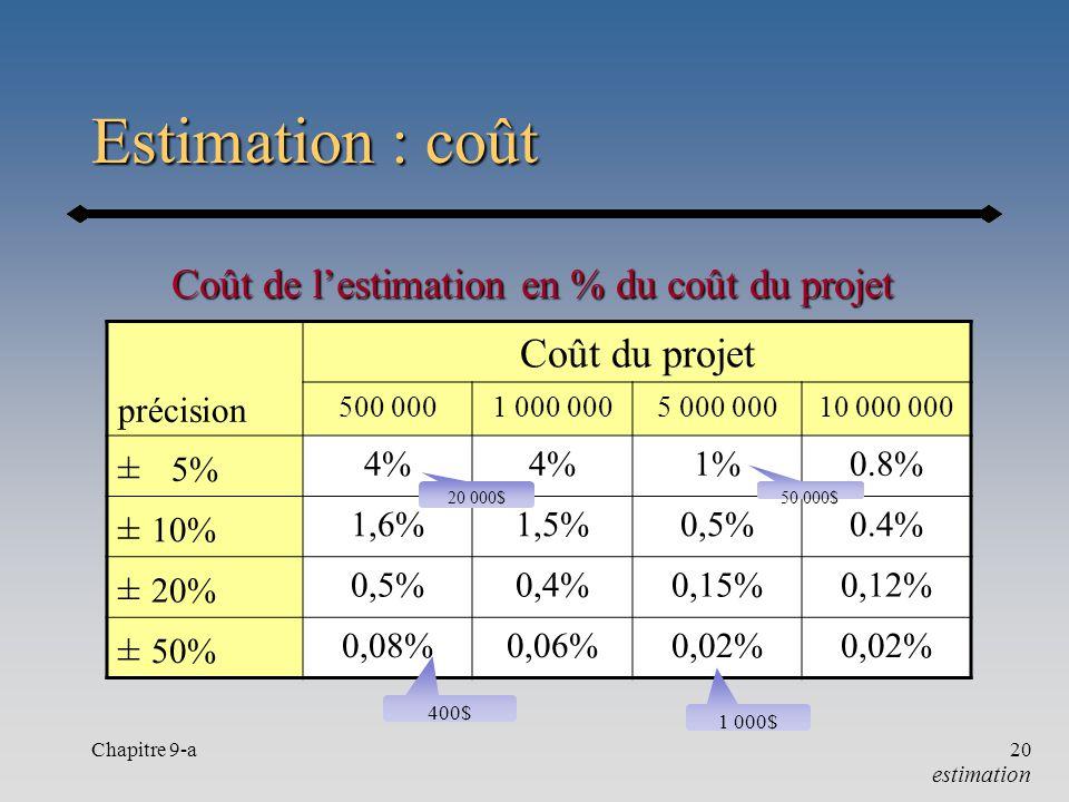 Chapitre 9-a20 Estimation : coût Coût du projet précision 500 0001 000 0005 000 00010 000 000 ± 5% 4% 1%0.8% ± 10% 1,6%1,5%0,5%0.4% ± 20% 0,5%0,4%0,15