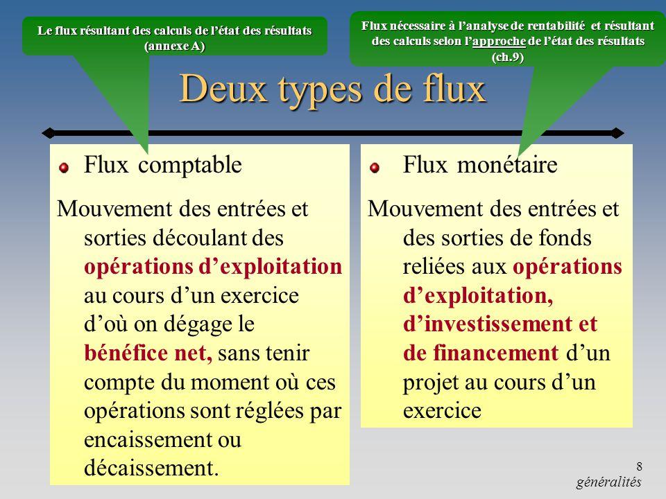 Chapitre 9-a8 Deux types de flux Deux types de flux Flux comptable Mouvement des entrées et sorties découlant des opérations dexploitation au cours du