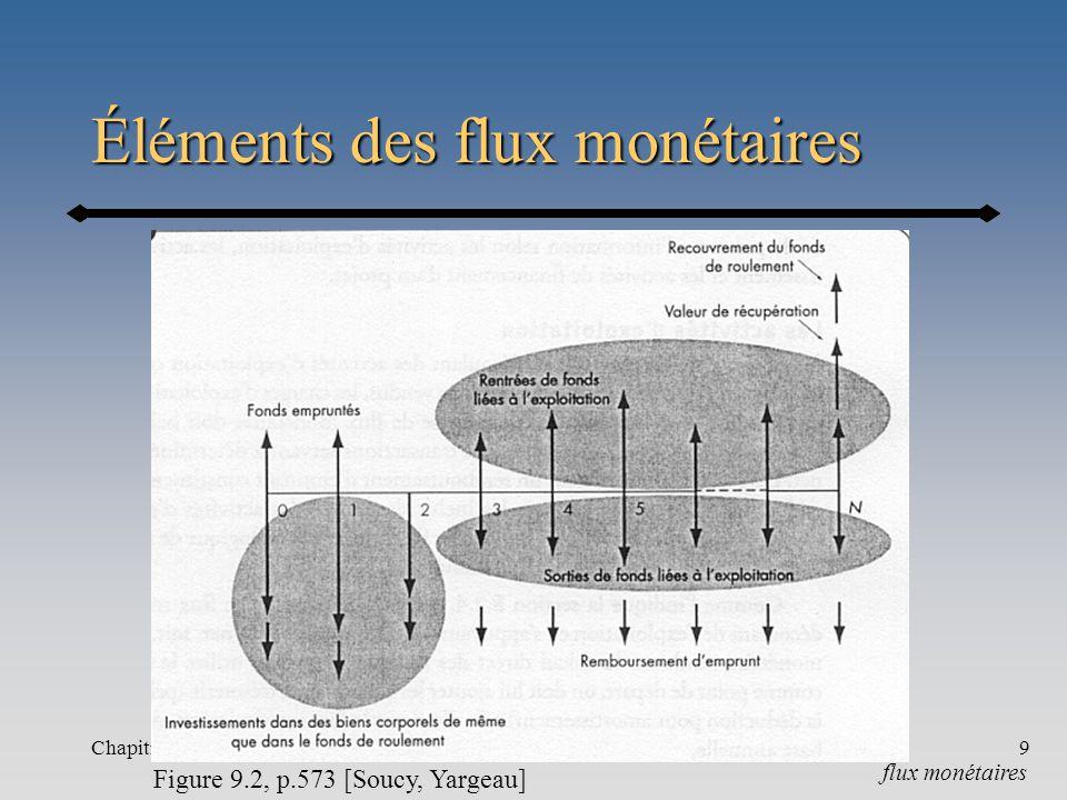 Chapitre 9-a9 Éléments des flux monétaires flux monétaires Figure 9.2, p.573 [Soucy, Yargeau]