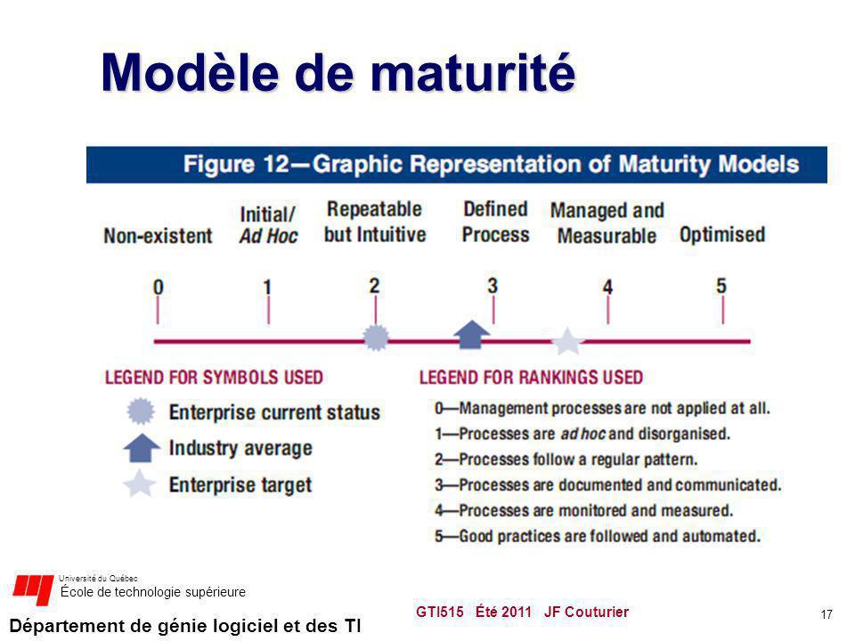 Département de génie logiciel et des TI Université du Québec École de technologie supérieure Modèle de maturité GTI515 Été 2011 JF Couturier 17