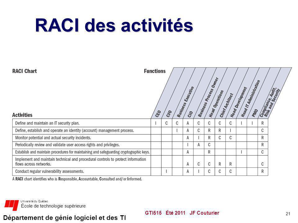 Département de génie logiciel et des TI Université du Québec École de technologie supérieure RACI des activités GTI515 Été 2011 JF Couturier 21