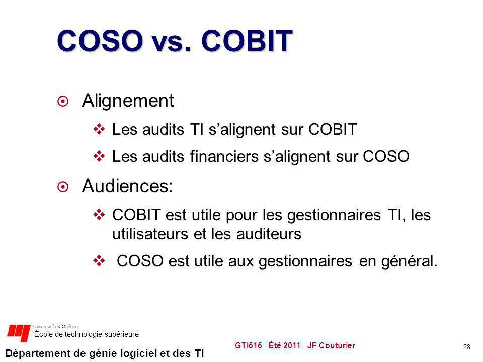 Département de génie logiciel et des TI Université du Québec École de technologie supérieure COSO vs. COBIT Alignement Les audits TI salignent sur COB