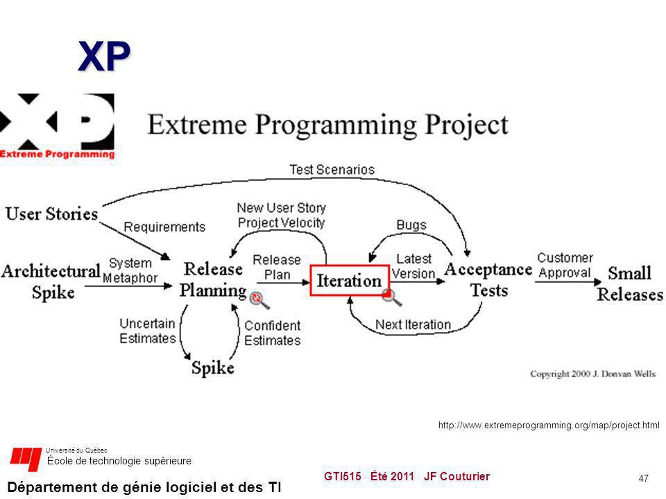 Département de génie logiciel et des TI Université du Québec École de technologie supérieure XP GTI515 Été 2011 JF Couturier 47 http://www.extremeprogramming.org/map/project.html