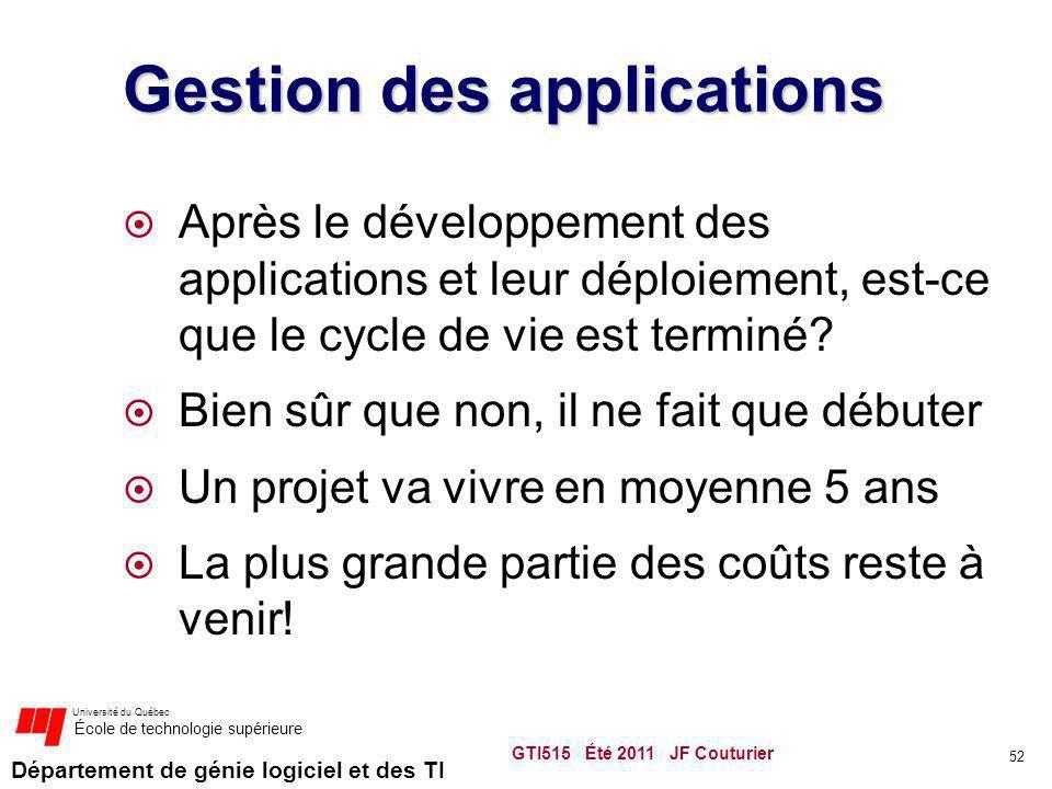 Département de génie logiciel et des TI Université du Québec École de technologie supérieure Gestion des applications Après le développement des appli