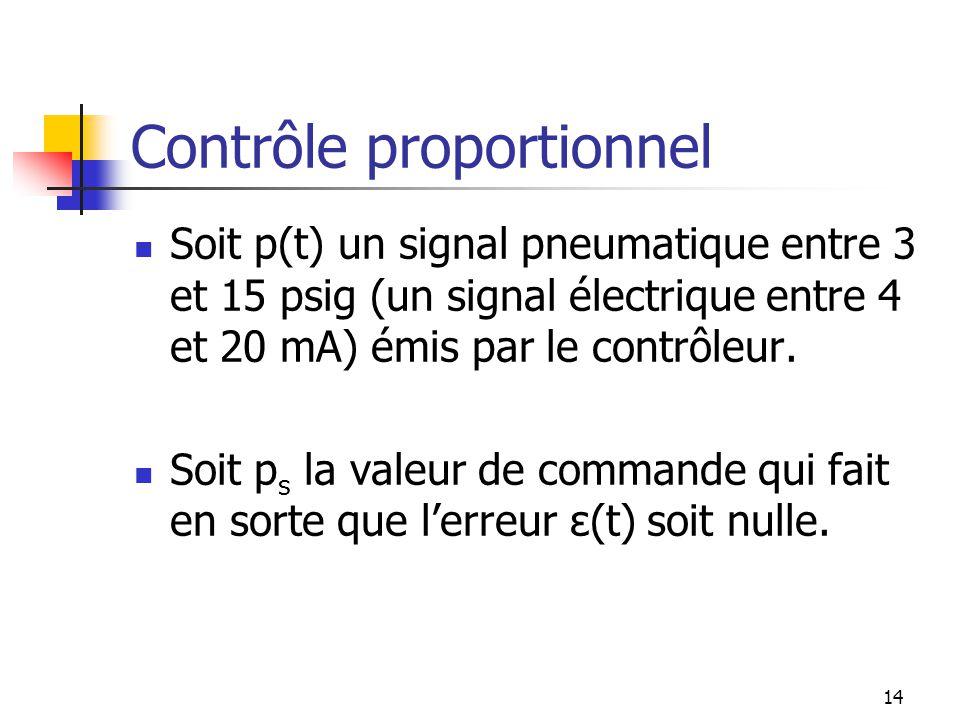 Contrôle proportionnel Soit p(t) un signal pneumatique entre 3 et 15 psig (un signal électrique entre 4 et 20 mA) émis par le contrôleur.