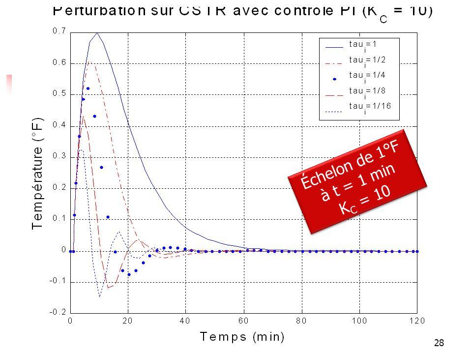 Réponses Échelon de 1°F à t = 1 min K C = 10 Échelon de 1°F à t = 1 min K C = 10 28