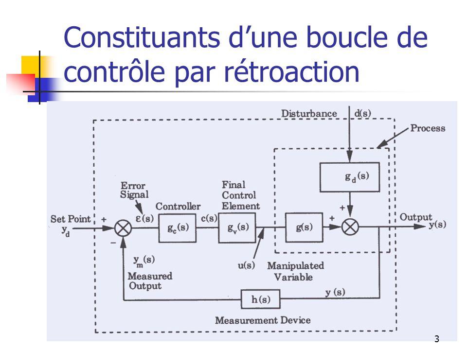 Constituants dune boucle de contrôle par rétroaction 3