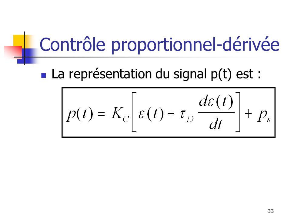 Contrôle proportionnel-dérivée La représentation du signal p(t) est : 33
