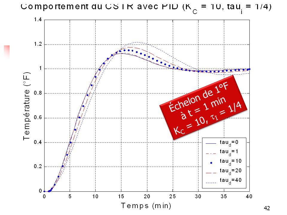 Réponses Échelon de 1°F à t = 1 min K C = 10, I = 1/4 Échelon de 1°F à t = 1 min K C = 10, I = 1/4 42