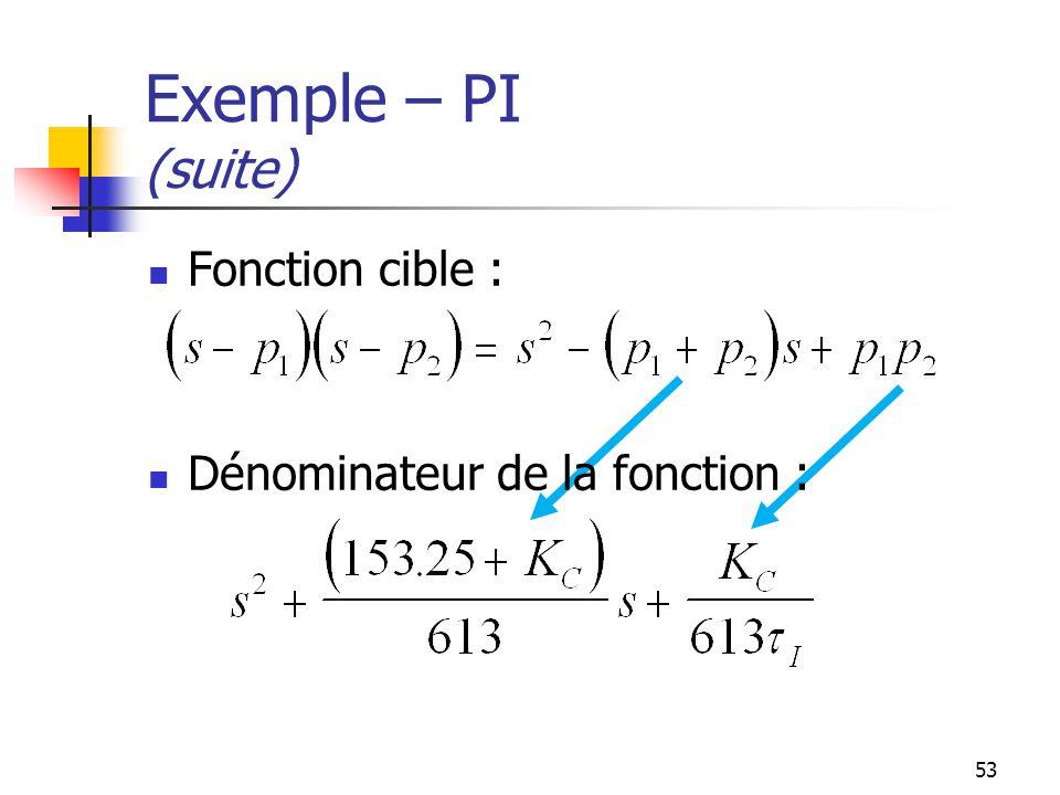 53 Exemple – PI (suite) Fonction cible : Dénominateur de la fonction :