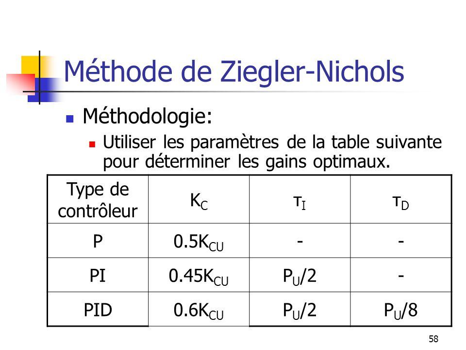 Méthode de Ziegler-Nichols Méthodologie: Utiliser les paramètres de la table suivante pour déterminer les gains optimaux. Type de contrôleur KCKC τIτI