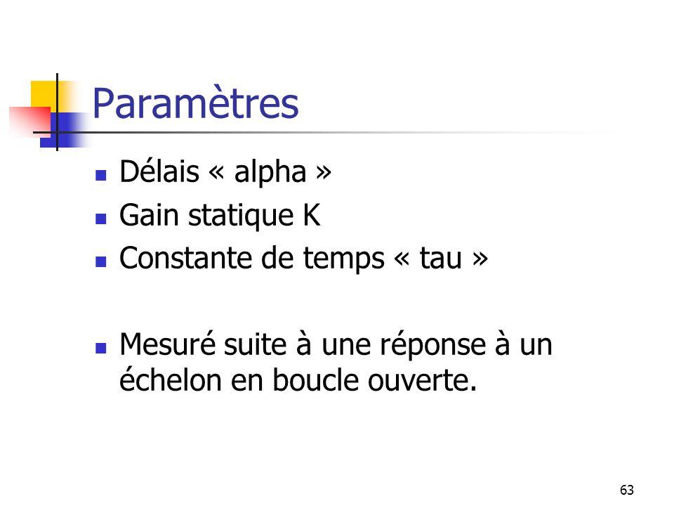 63 Paramètres Délais « alpha » Gain statique K Constante de temps « tau » Mesuré suite à une réponse à un échelon en boucle ouverte.