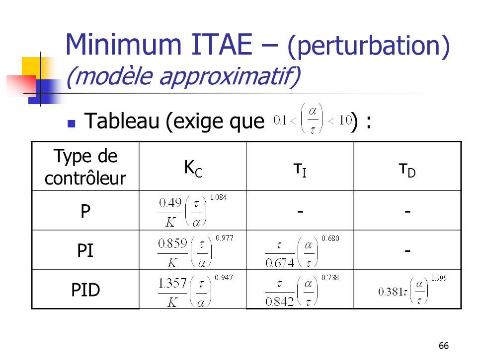 66 Minimum ITAE – (perturbation) (modèle approximatif) Tableau (exige que ) : Type de contrôleur KCKC τIτI τDτD P-- PI- PID
