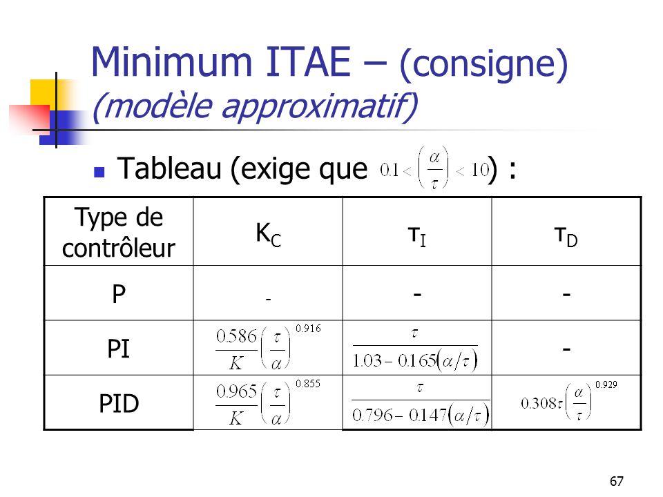 67 Minimum ITAE – (consigne) (modèle approximatif) Tableau (exige que ) : Type de contrôleur KCKC τIτI τDτD P - -- PI- PID