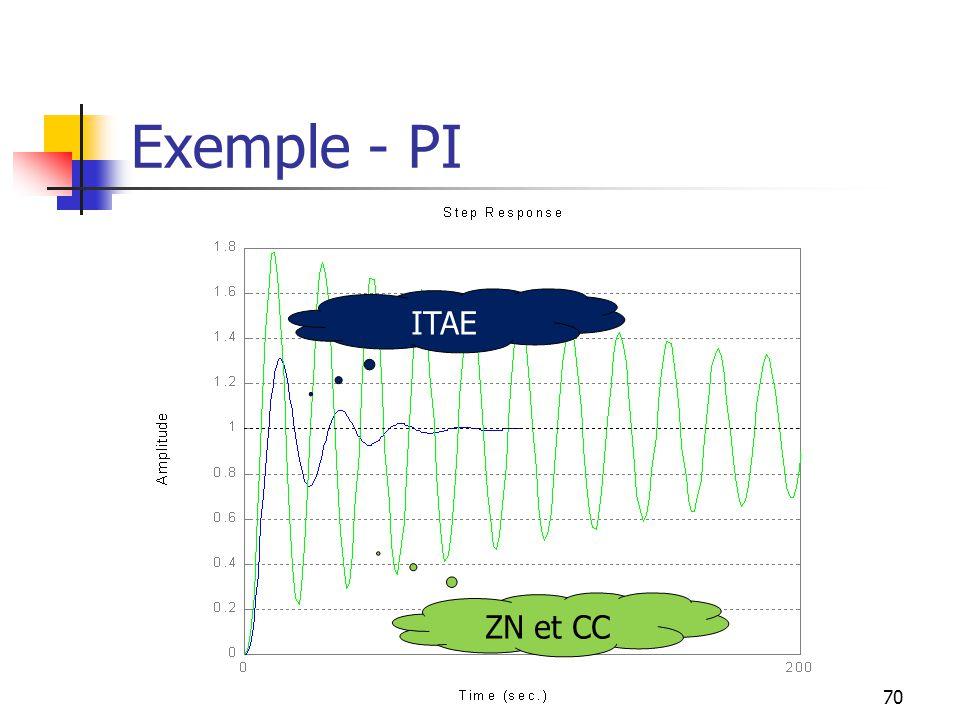70 Exemple - PI ITAE ZN et CC